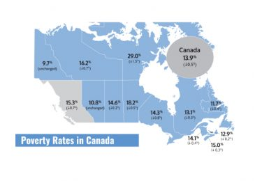 More grim news for Nova Scotia in new report on poverty in Canada